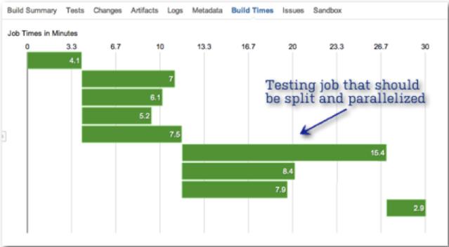 build-stats