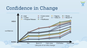 Confidence of change